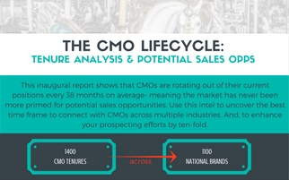 The CMO Lifecycle: Tenure Analysis & Potential Sales Opps