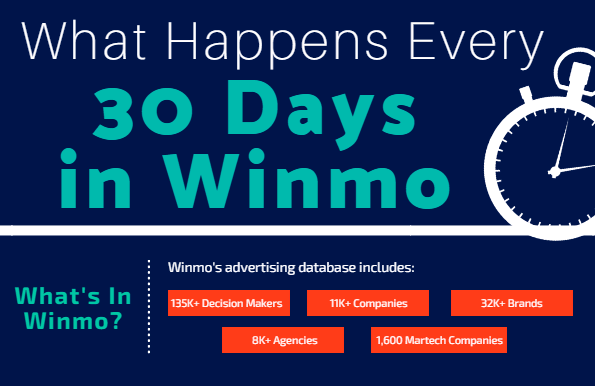 (Infographic) What Happens Every 30 Days in Winmo