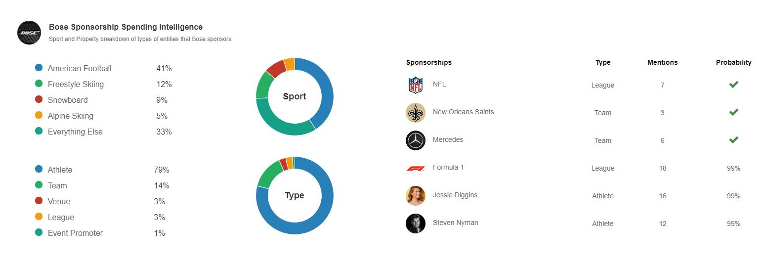 Top 6 American Football Sponsorship Spenders - Winmo